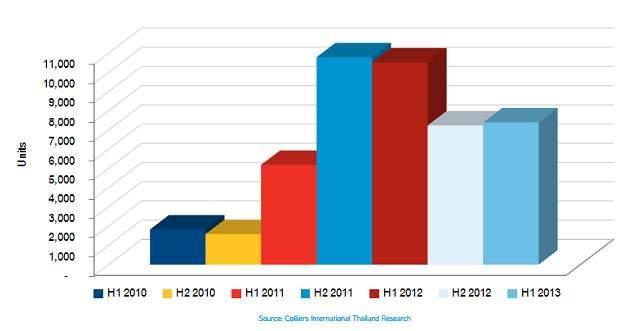 Количество квартир в новых стартовавших проектах недвижимости в Паттайе