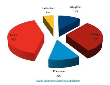 Процентное распределение общего числа квартир по районам Паттайи