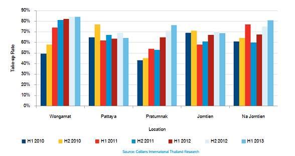 Среднестатистическая востребованность покупателями новых проектов недвижимости в Паттайе